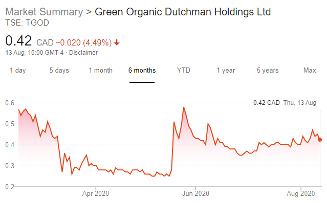 Latest Quarterly Results Round-up – Village Farms and Green Organic Dutchman_TGOD