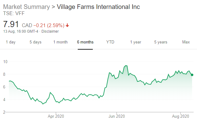 Latest Quarterly Results Round-up – Village Farms and Green Organic Dutchman_VF