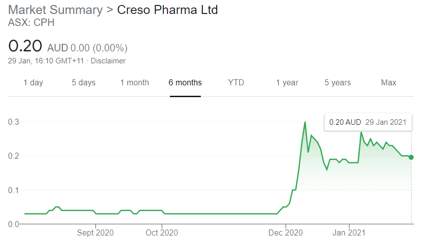Creso Pharma Achieves 740% Increase in Sales in Q4 of 2020